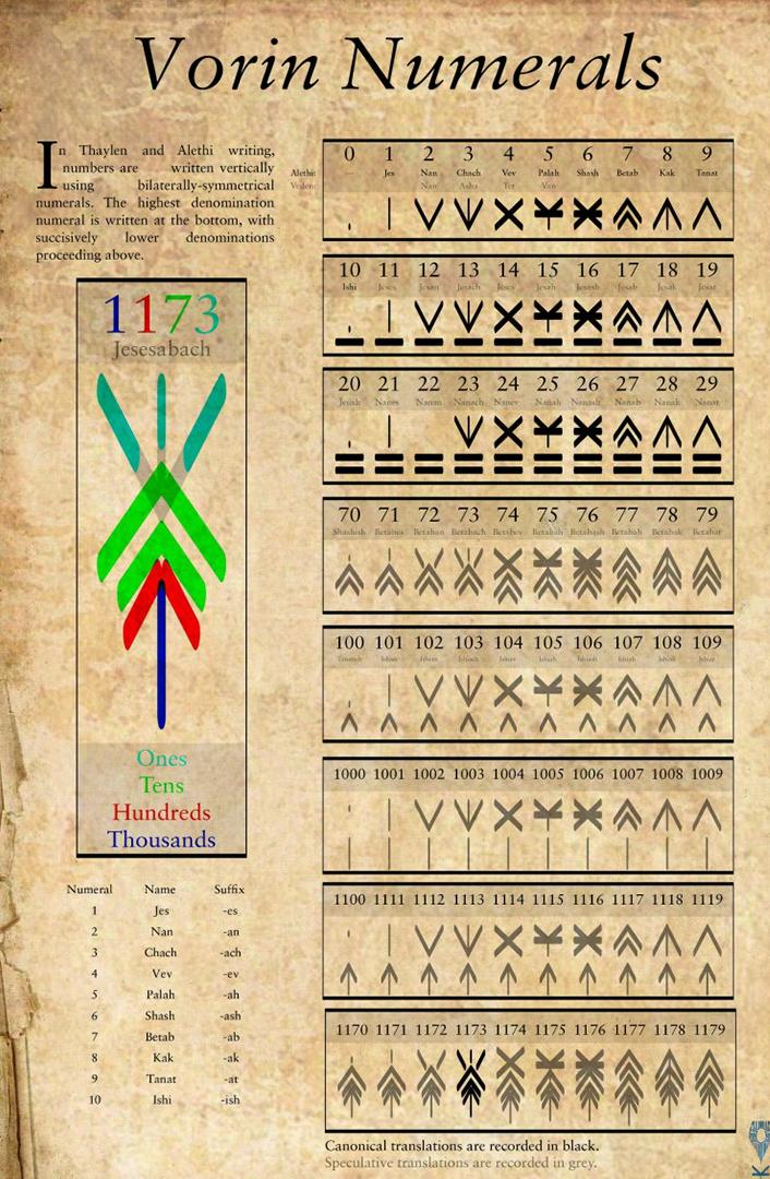 Numerales vorin, por Harakeke, miembro del foros 17th Shard